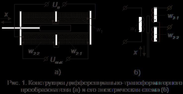 Датчики с дифференциально-трансформаторными преобразователями (ДТП) и их вторичные приборы.